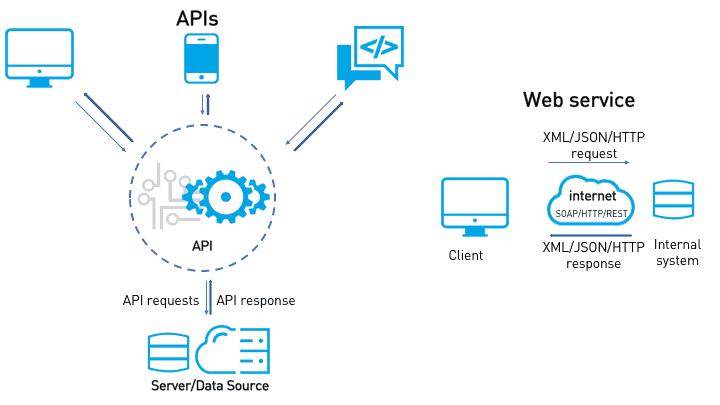 Web Services – A Handout