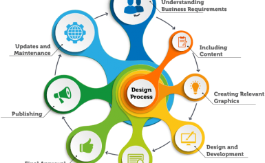 Phases from the Website Development and design Process